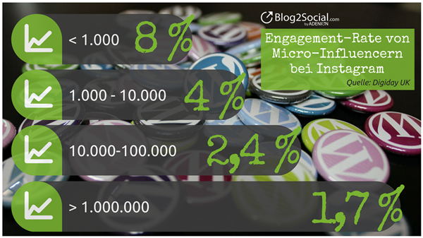 Engagement-Rate. Bild: blog2social.com